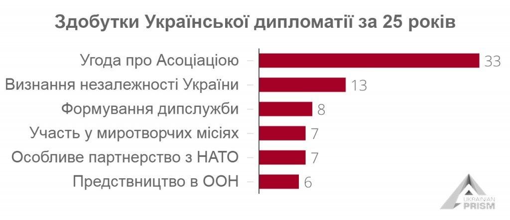 Здобутки_Української_дипломатії_за_25_років__1