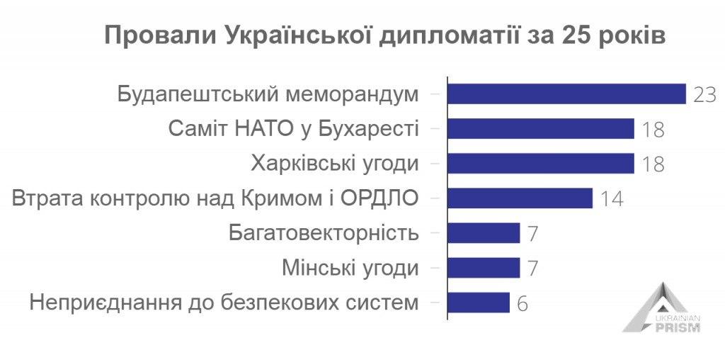Провали_Української_дипломатії_за_25_років__1
