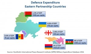 EaP Defence Expenditure-min