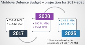 Moldova Defence Budged Projection 2017-2025-min