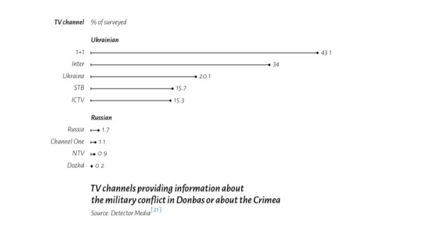 Disinformation Resilience in Central and Eastern Europe - Prism Ua